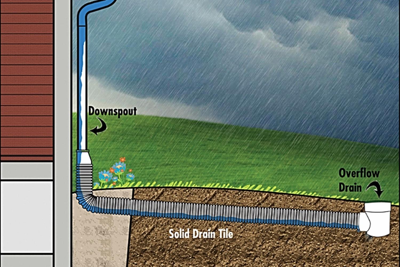 Drain Tiles Prevent Flooding - ProMowLandscape.com
